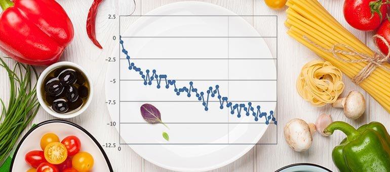как рассчитать калории на день
