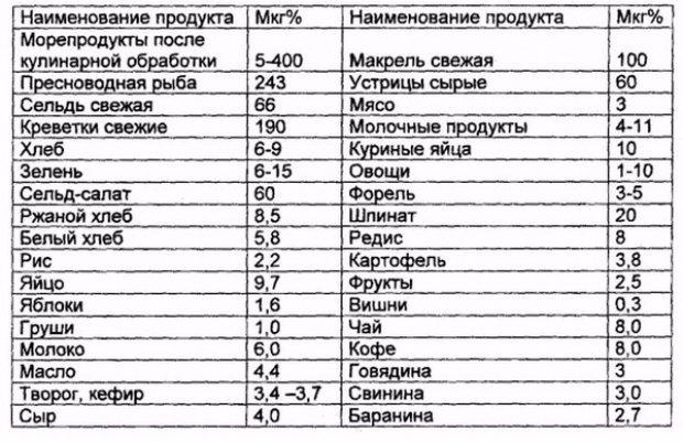 Таблица содержания йода в продуктах